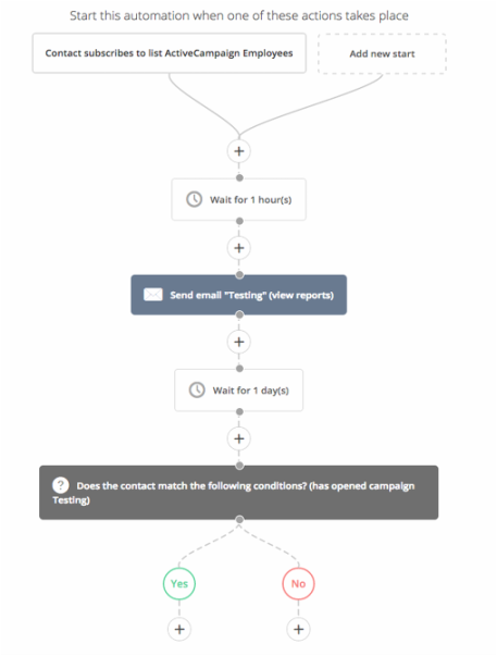 Map of marketing automation for your sales funnel